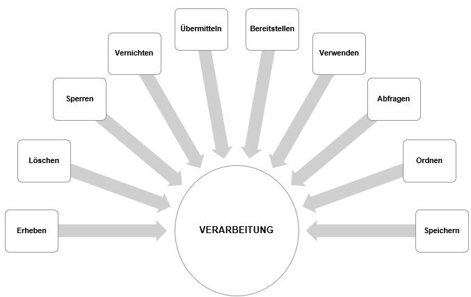 Grafik Datenverarbeitung